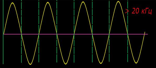 Les vibrations sonores dont la fréquence est supérieure à 20 000 Hz sont appelées ultrasons.